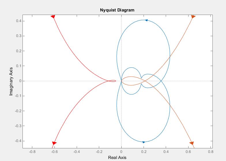 نمودار نایکوییست مقادیر ویژه ماتریس انتقال