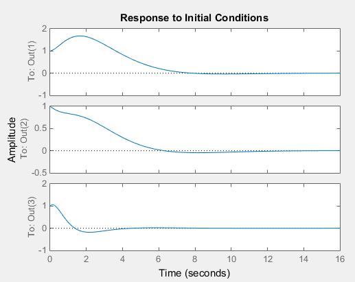 پروژه درس کنترل چندمتغیره