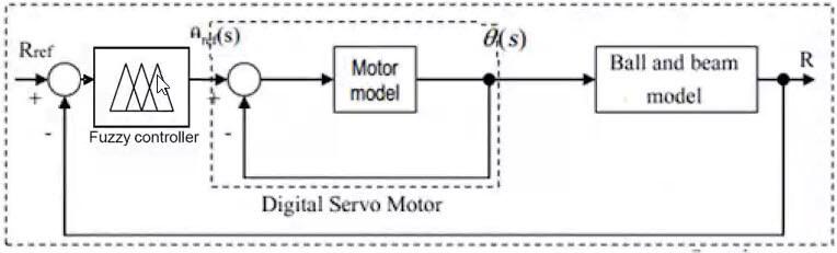 settling time of the servomotor